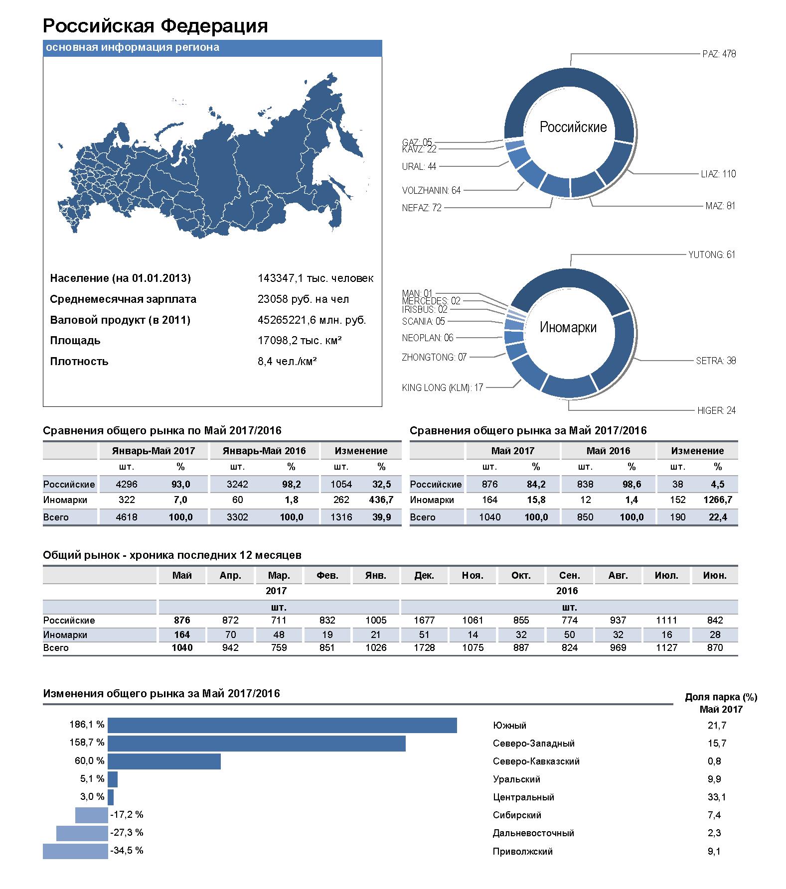 Май 2017 в России 11
